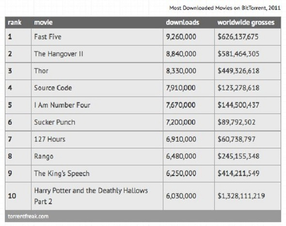 Top 10 Most Pirated Movies On Bittorrent